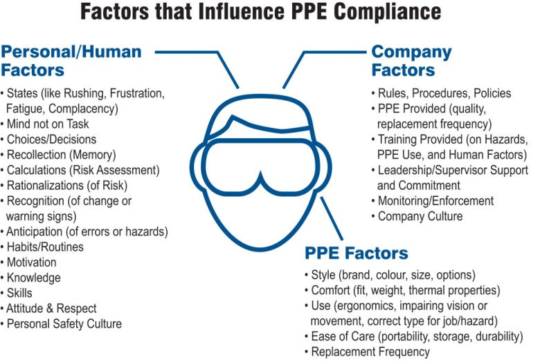 No Guarantee with PPE – SafeStart