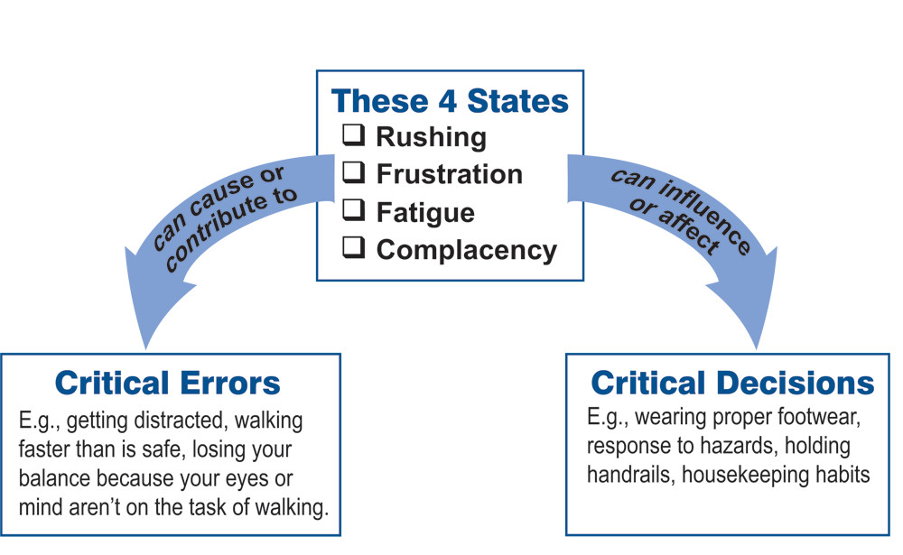 A chart demonstrates how the four SafeStart states can lead people to make errors and decisions that lead to slips, trips and falls