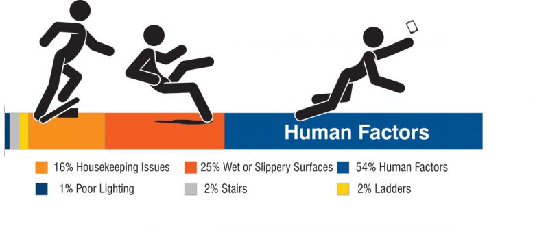 3 Big Causes Of Slips Trips And Falls Safestart