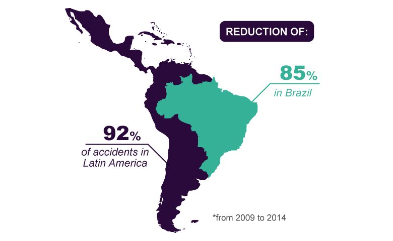 Reduction of 92% of accidents in Latin America and 85% in Brazil