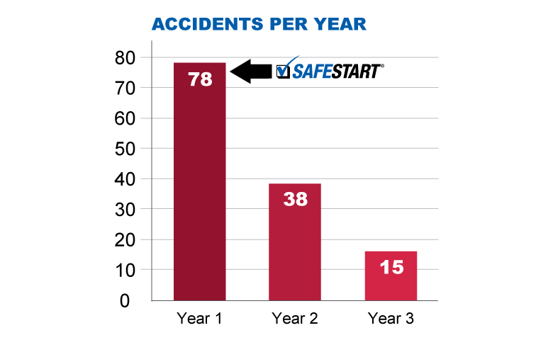 Leatherman reduction in accidents per year after SafeStart