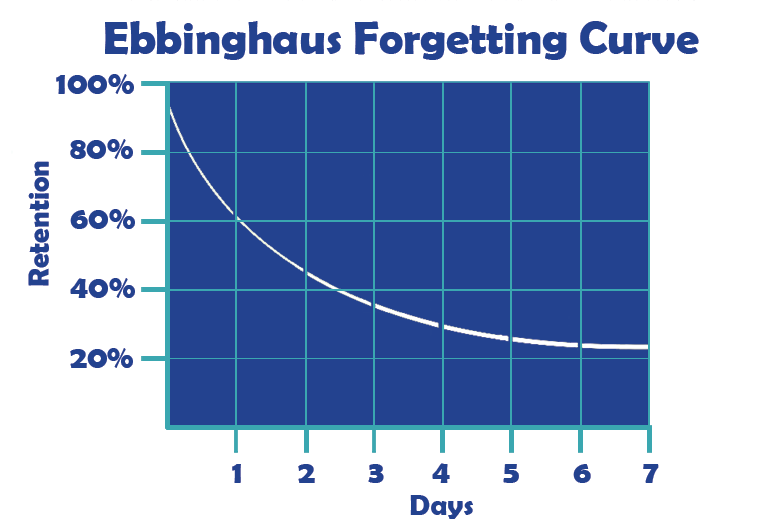 Chart illustrating the Ebbinghaus Forgetting Curve