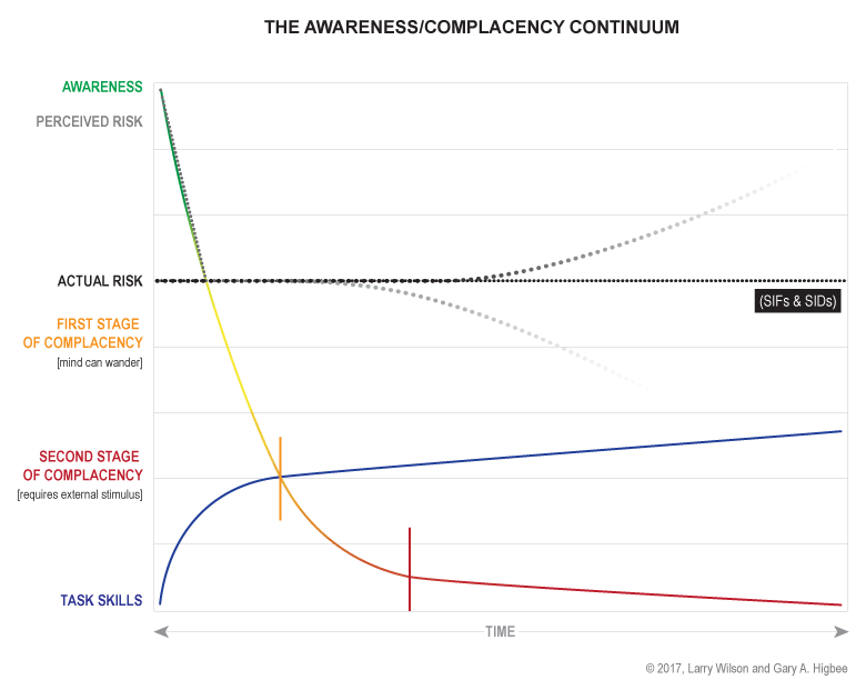The awareness/complacency continuum
