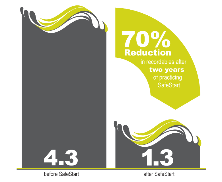 70% reduction in recordables after two years of practicing SafeStart
