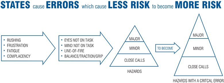 States cause errors which cause less risk to become more risk