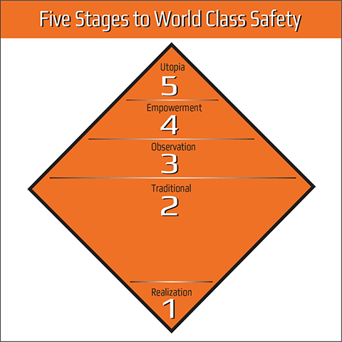 Five Stages to World Class Safety