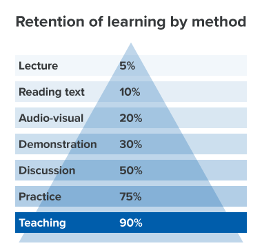 Retention of learning by method