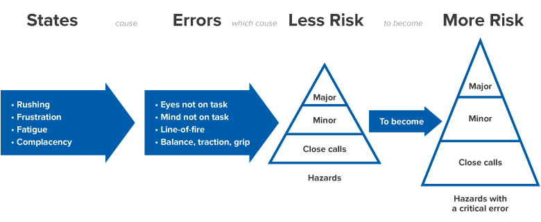 State-to-Error Risk Patterns