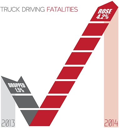 Truck Driving Fatalities Chart