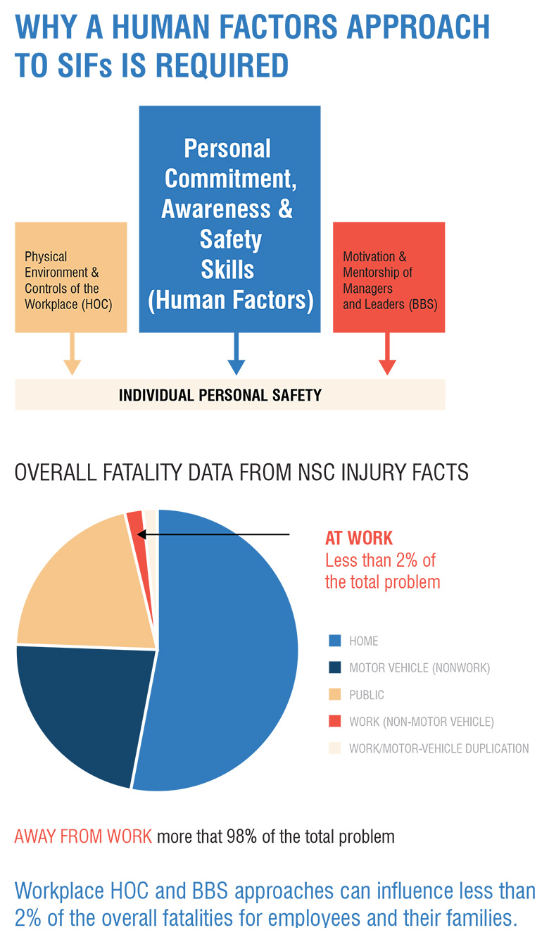 Why is a human factors approach to SIFs required
