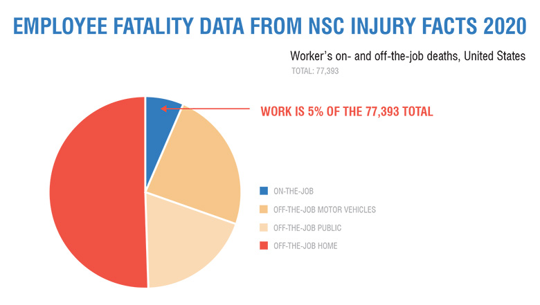 Employee fatality data from NSC Injury Facts 2020