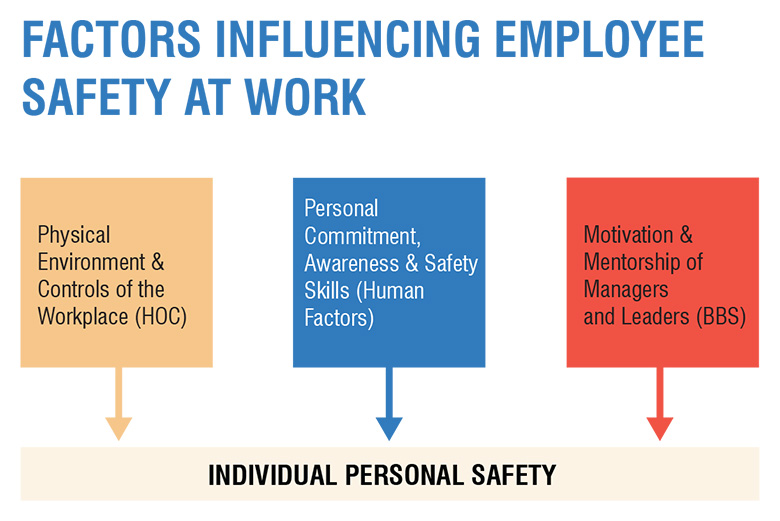 Factors influencing employee safety at work