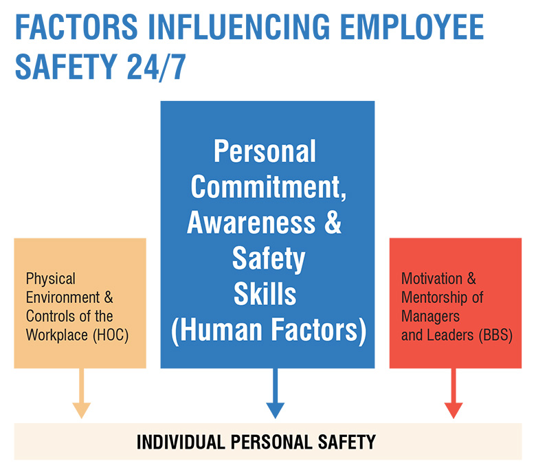 Factors influencing employee safety 24/7